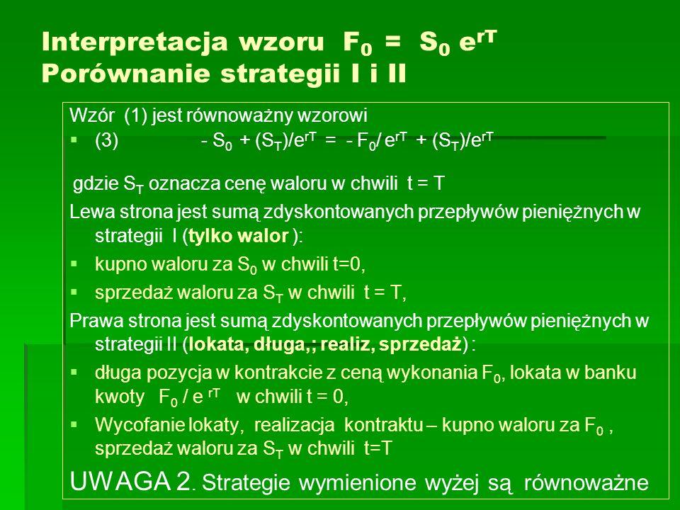 Interpretacja wzoru F0 = S0 erT Porównanie strategii I i II