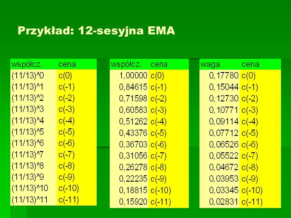 Przykład: 12-sesyjna EMA