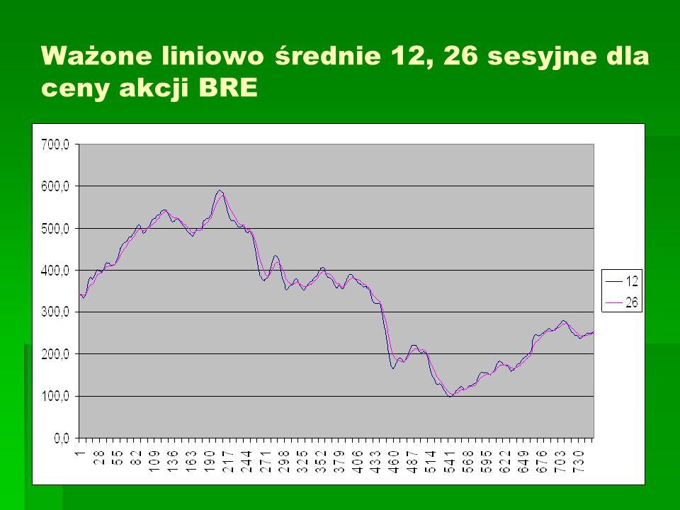 Ważone liniowo średnie 12, 26 sesyjne dla ceny akcji BRE