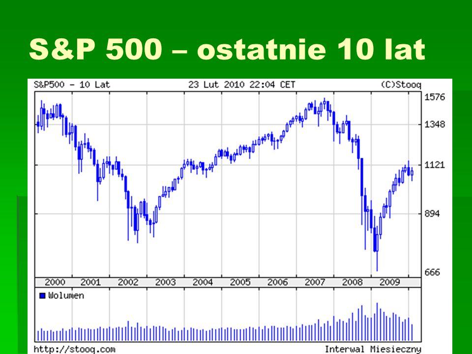 S&P 500 – ostatnie 10 lat