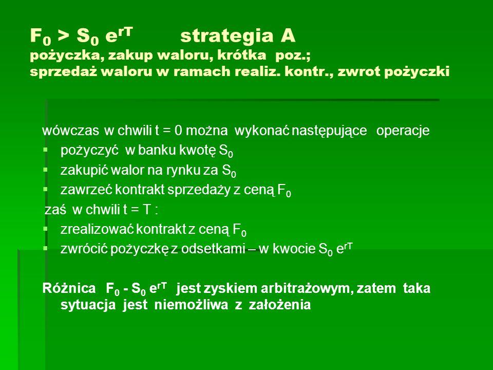 F0 > S0 erT strategia A pożyczka, zakup waloru, krótka poz