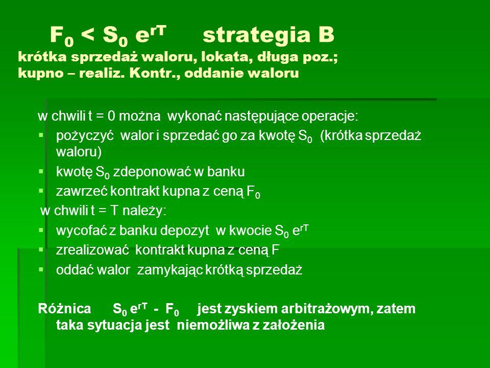 F0 < S0 erT strategia B krótka sprzedaż waloru, lokata, długa poz