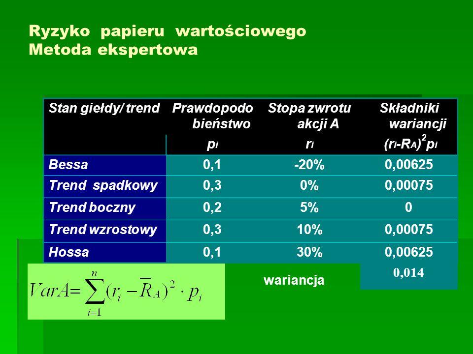 Ryzyko papieru wartościowego Metoda ekspertowa