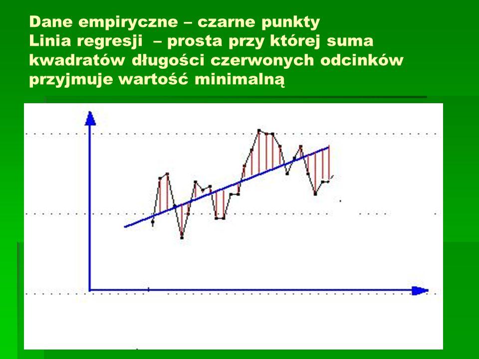 Dane empiryczne – czarne punkty Linia regresji – prosta przy której suma kwadratów długości czerwonych odcinków przyjmuje wartość minimalną