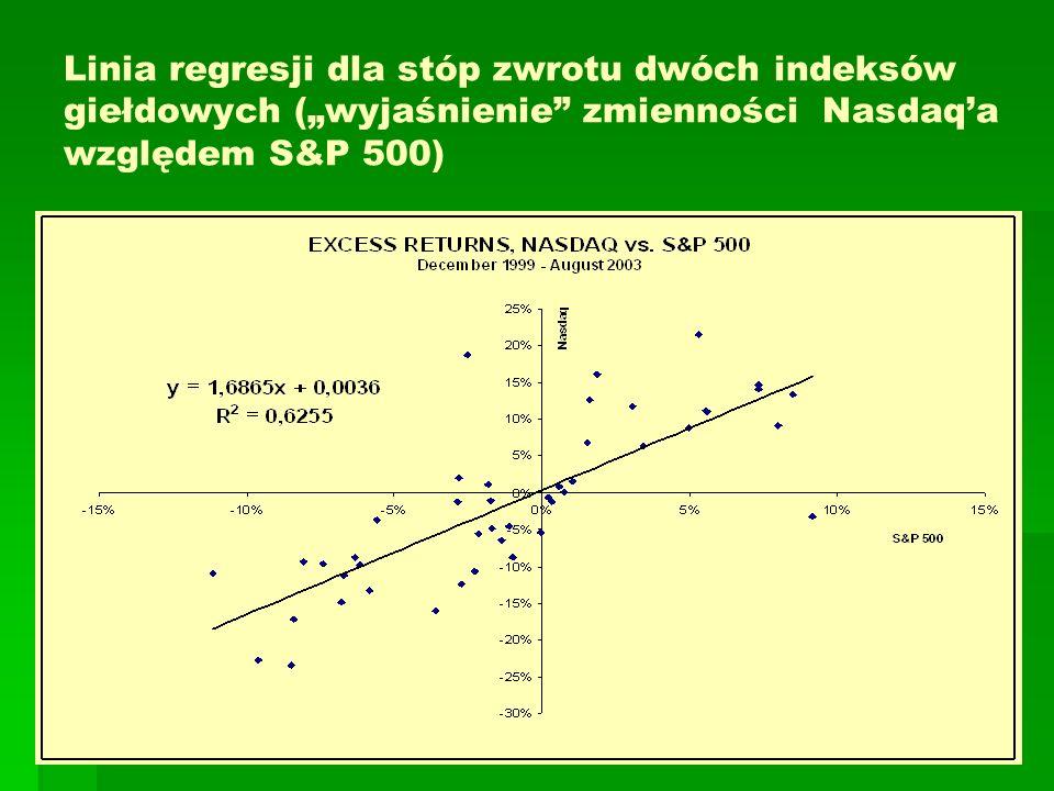 """Linia regresji dla stóp zwrotu dwóch indeksów giełdowych (""""wyjaśnienie zmienności Nasdaq'a względem S&P 500)"""