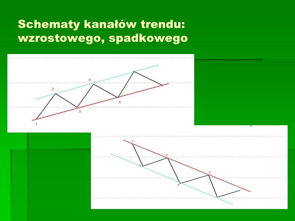 Schematy kanałów trendu: wzrostowego, spadkowego