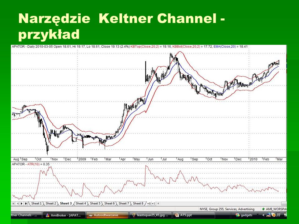 Narzędzie Keltner Channel - przykład