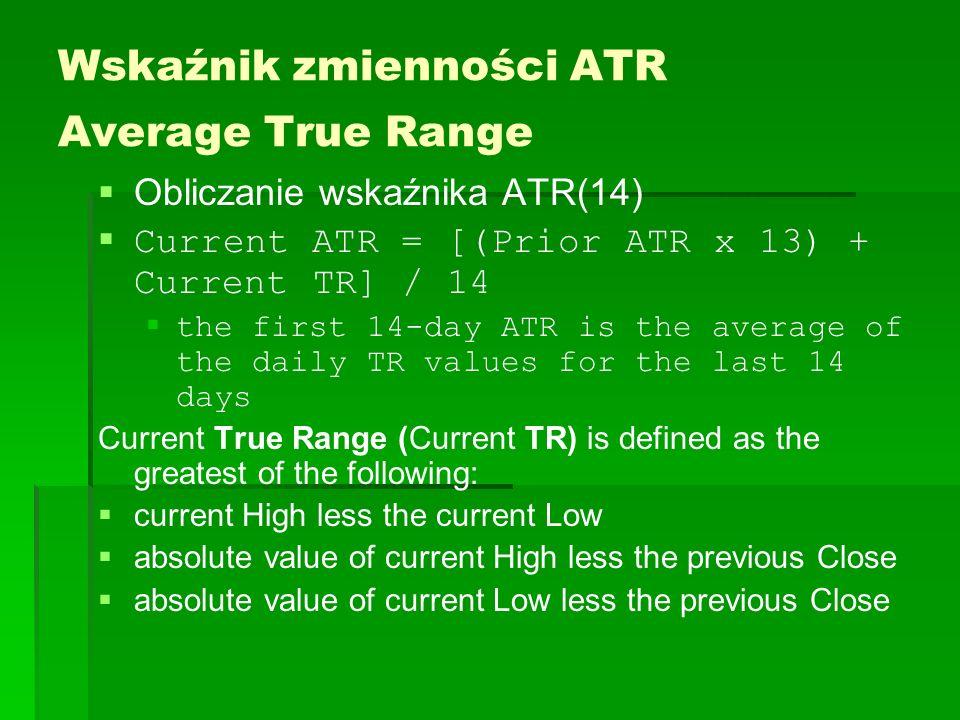 Wskaźnik zmienności ATR Average True Range