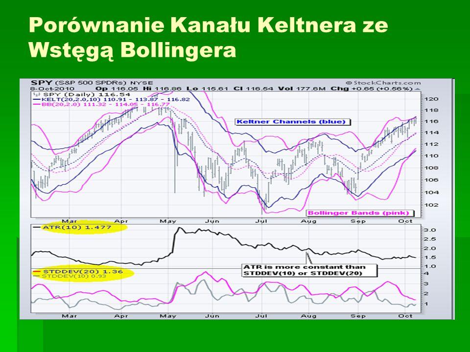 Porównanie Kanału Keltnera ze Wstęgą Bollingera