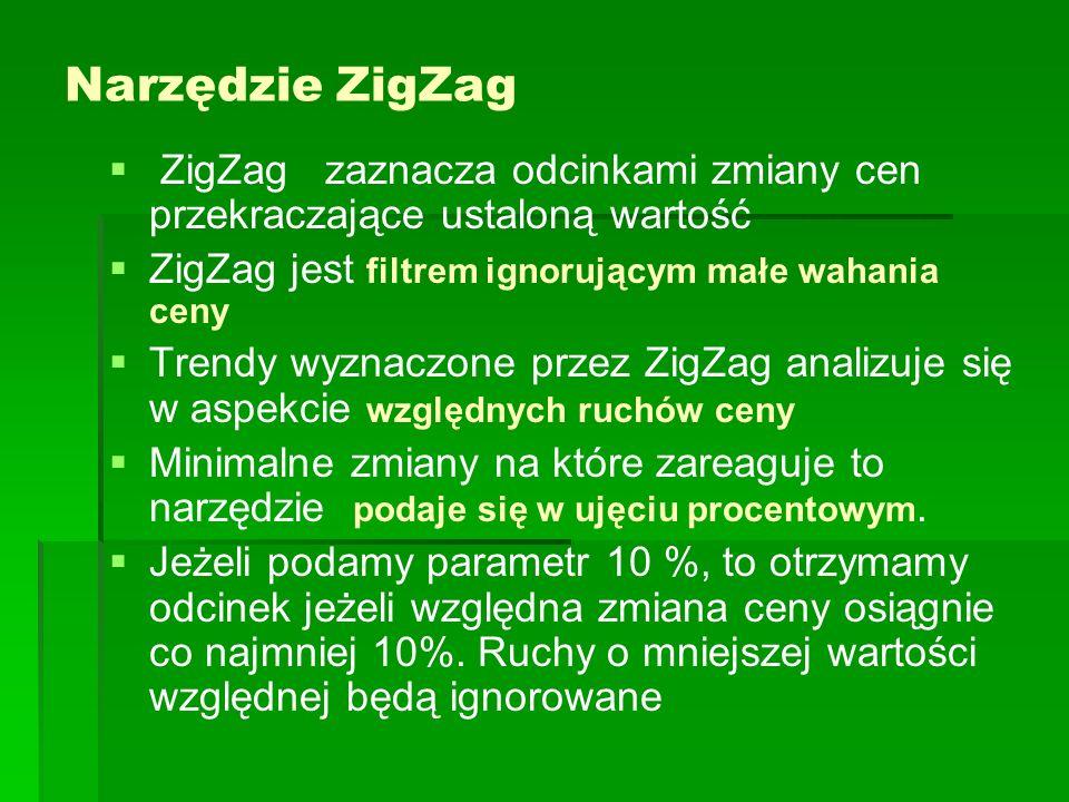 Narzędzie ZigZag ZigZag zaznacza odcinkami zmiany cen przekraczające ustaloną wartość. ZigZag jest filtrem ignorującym małe wahania ceny.
