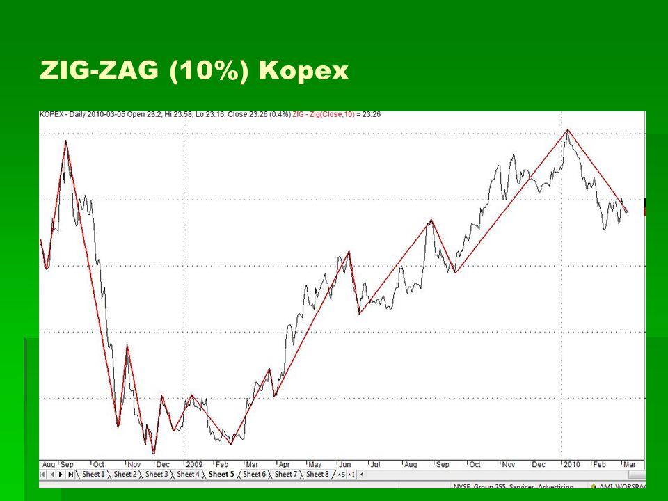 ZIG-ZAG (10%) Kopex
