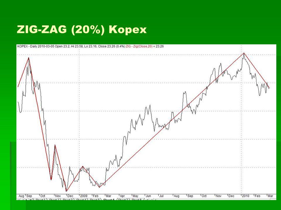 ZIG-ZAG (20%) Kopex