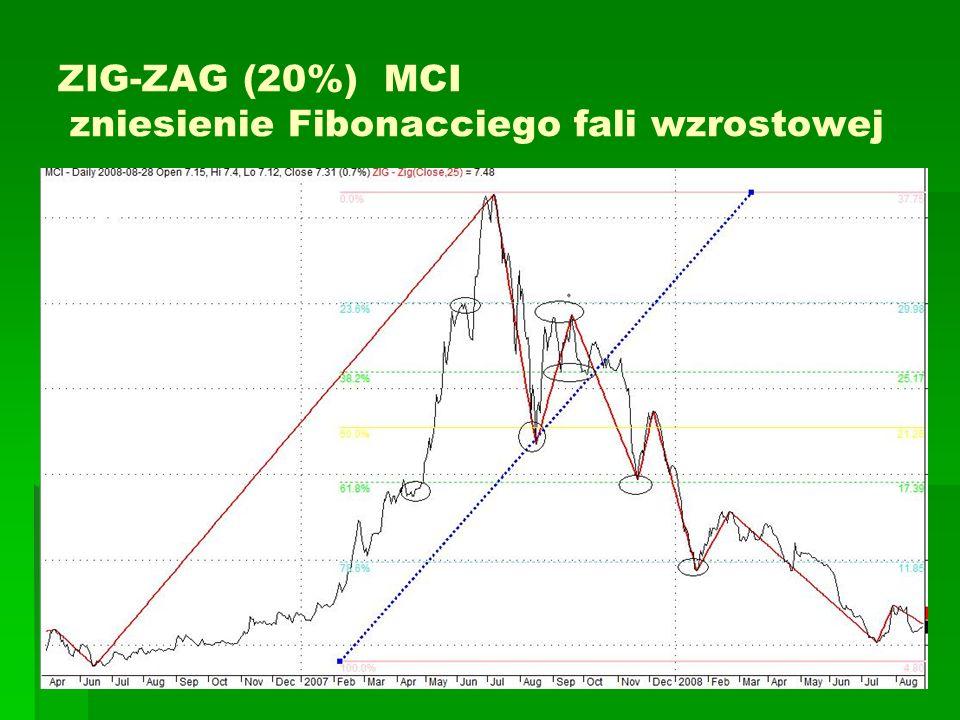 ZIG-ZAG (20%) MCI zniesienie Fibonacciego fali wzrostowej