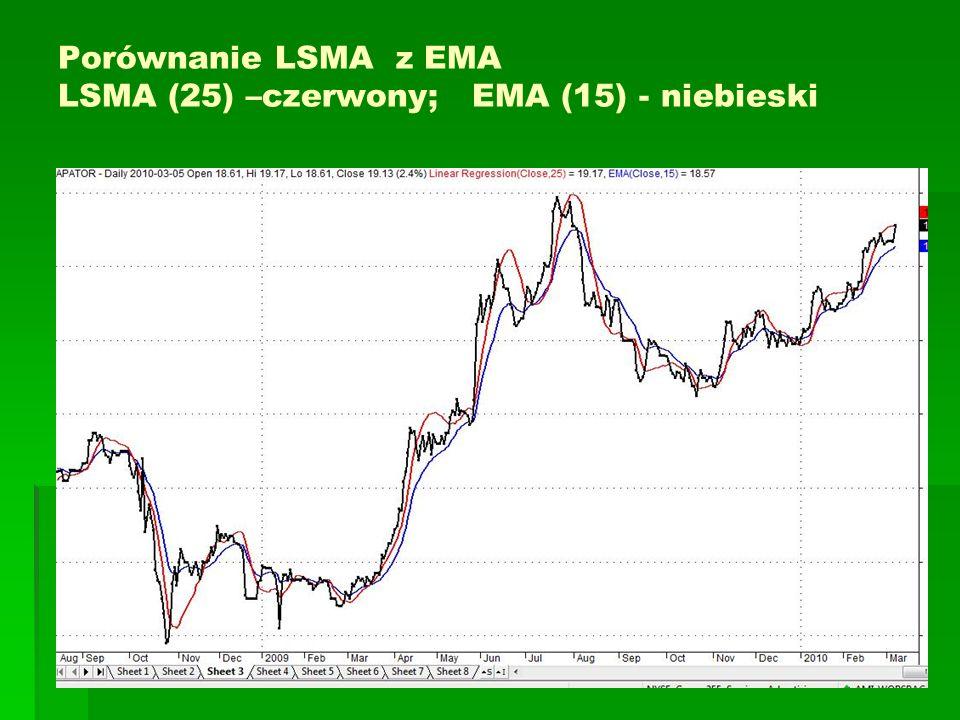 Porównanie LSMA z EMA LSMA (25) –czerwony; EMA (15) - niebieski