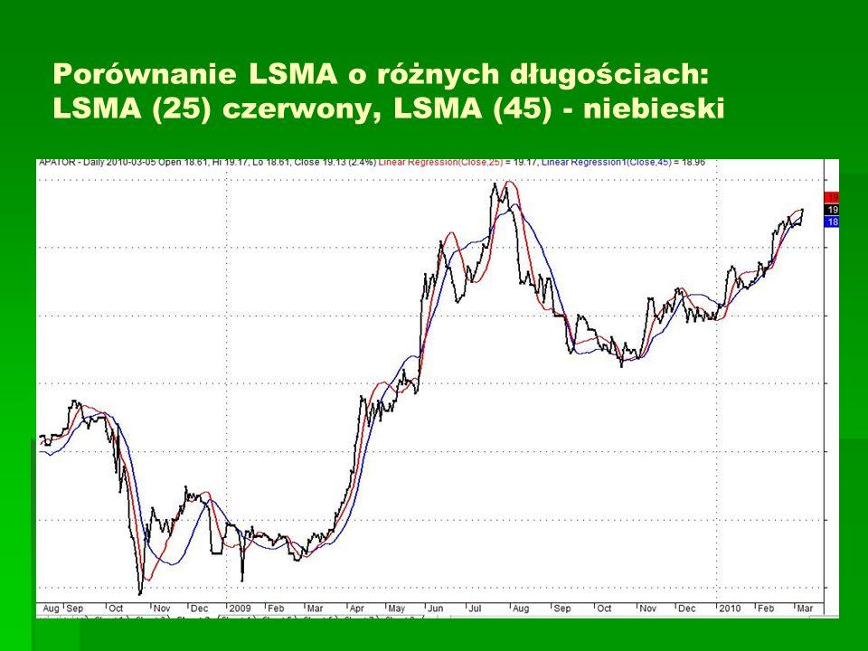 Porównanie LSMA o różnych długościach: LSMA (25) czerwony, LSMA (45) - niebieski