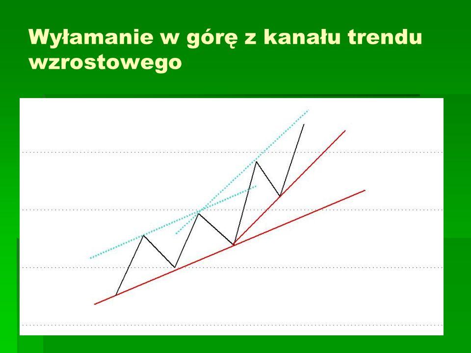 Wyłamanie w górę z kanału trendu wzrostowego