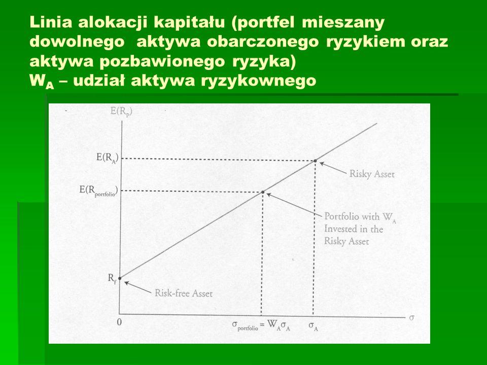 Linia alokacji kapitału (portfel mieszany dowolnego aktywa obarczonego ryzykiem oraz aktywa pozbawionego ryzyka) WA – udział aktywa ryzykownego