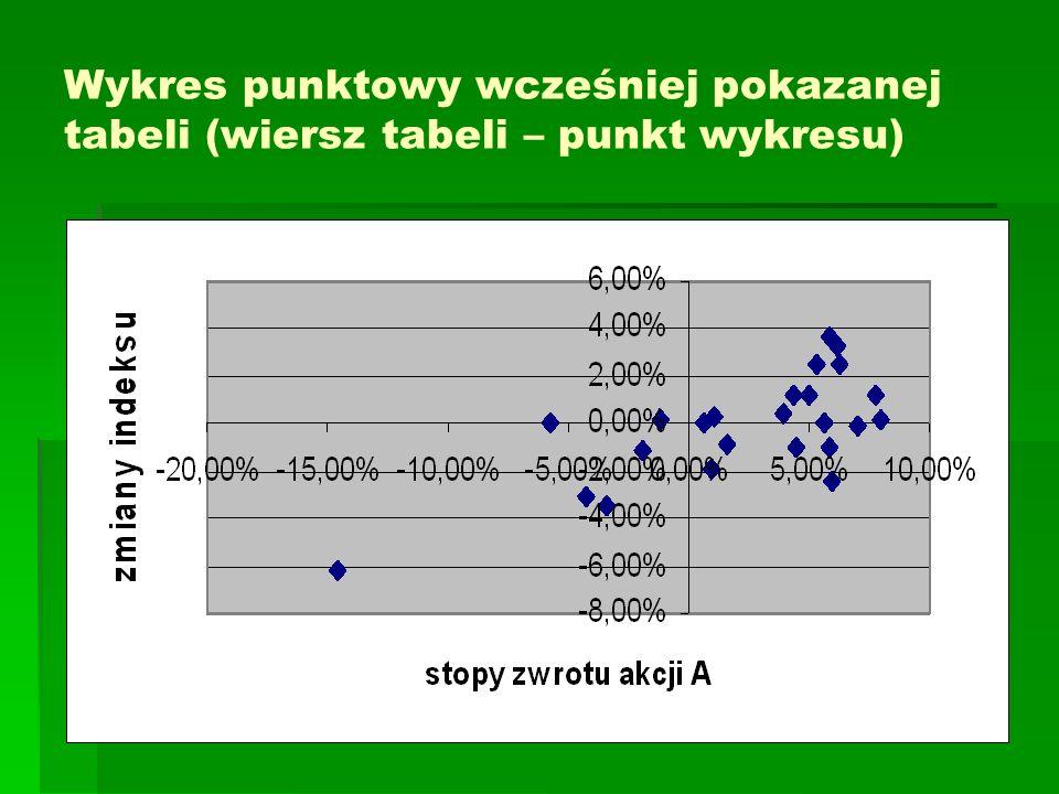 Wykres punktowy wcześniej pokazanej tabeli (wiersz tabeli – punkt wykresu)