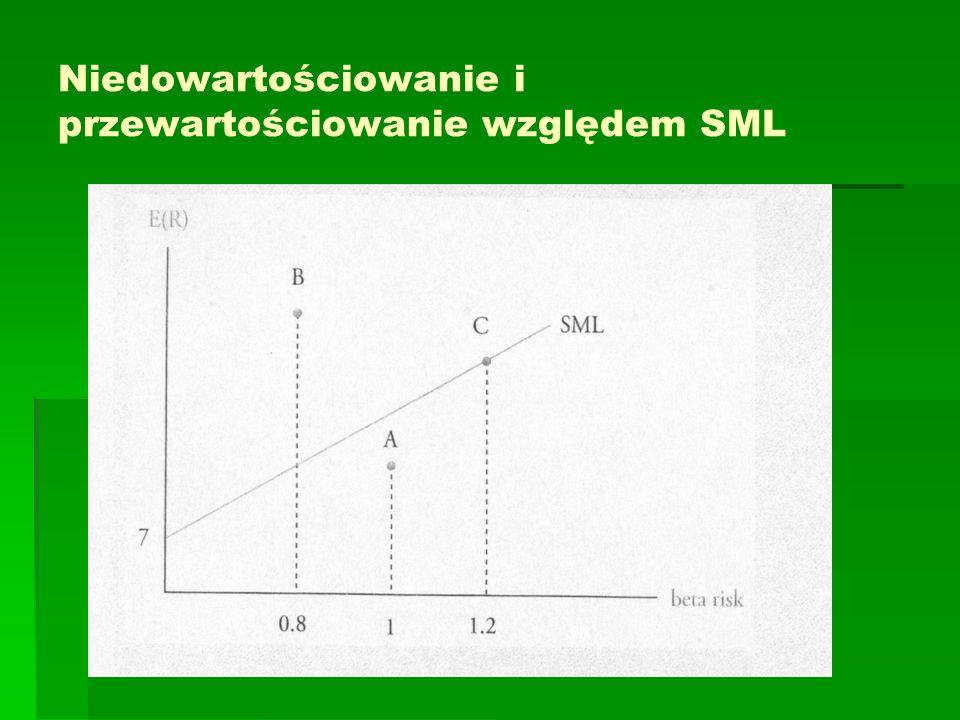 Niedowartościowanie i przewartościowanie względem SML