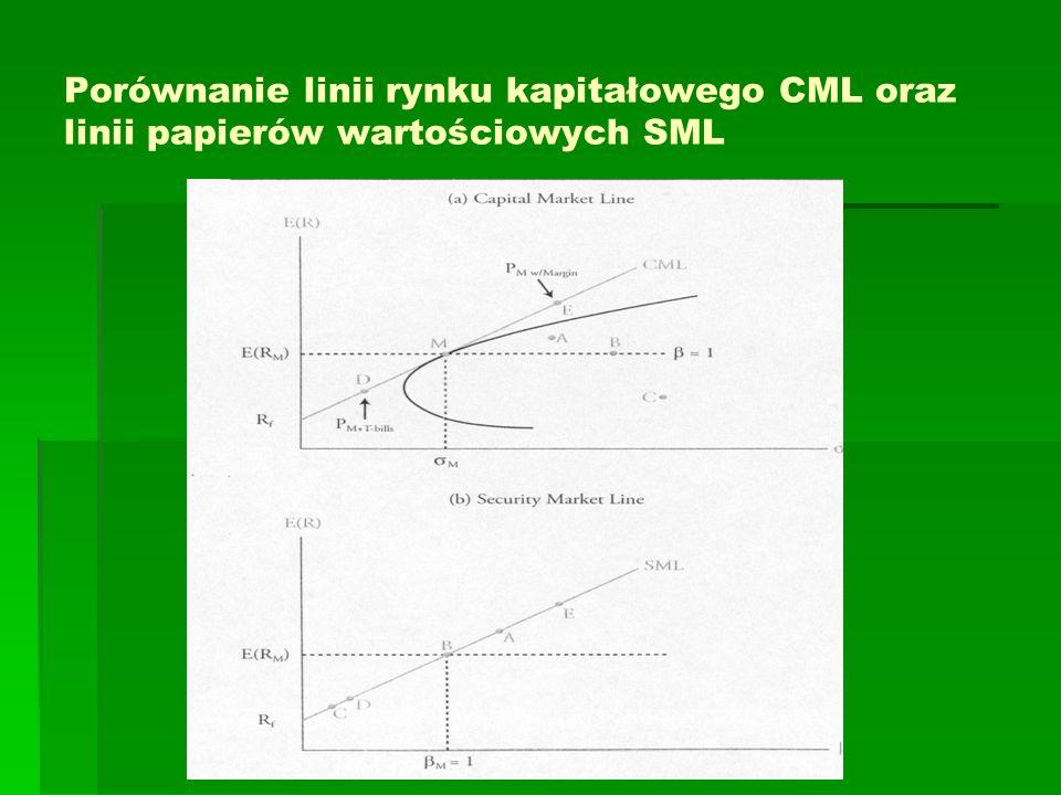 Porównanie linii rynku kapitałowego CML oraz linii papierów wartościowych SML