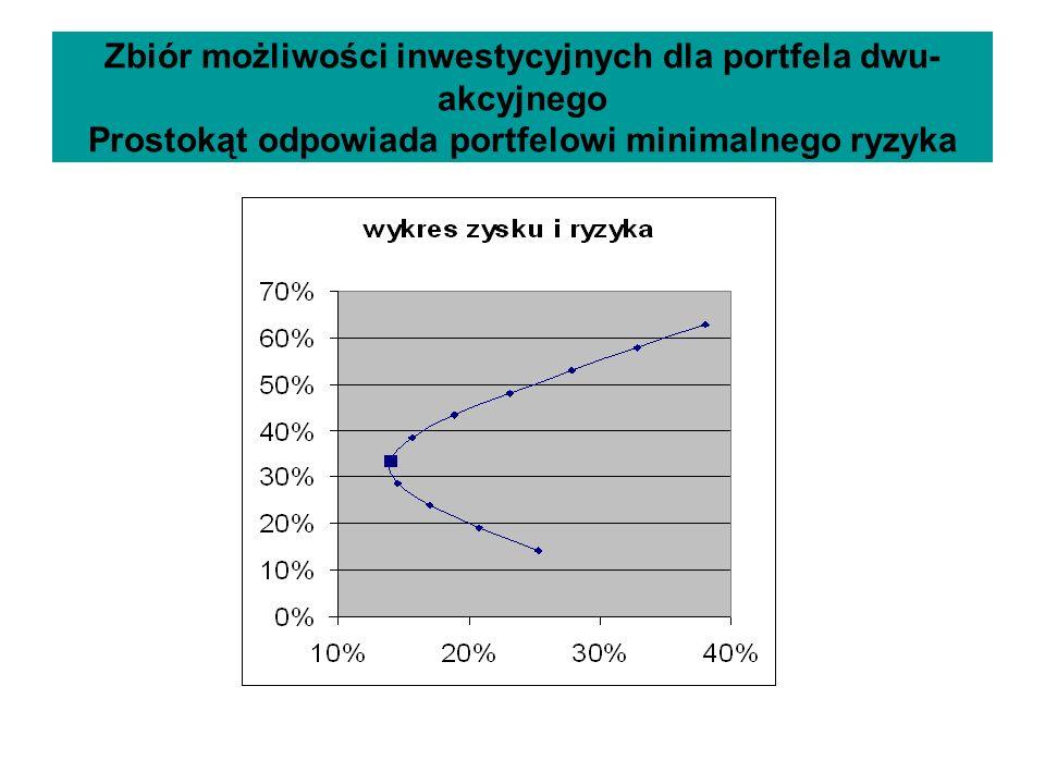 Zbiór możliwości inwestycyjnych dla portfela dwu-akcyjnego Prostokąt odpowiada portfelowi minimalnego ryzyka