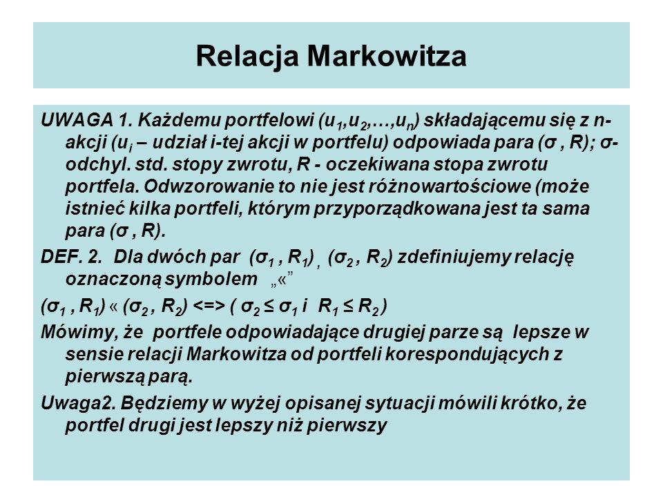 Relacja Markowitza