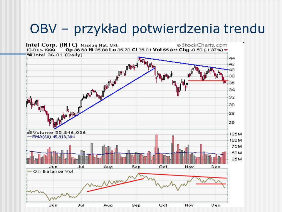 OBV – przykład potwierdzenia trendu