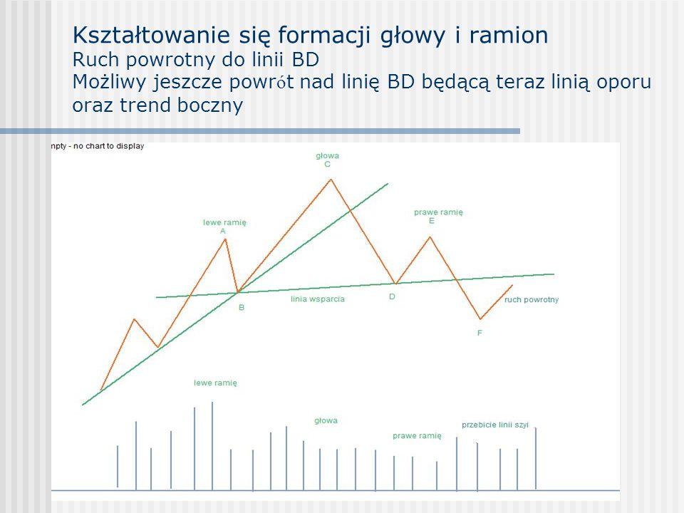 Kształtowanie się formacji głowy i ramion Ruch powrotny do linii BD Możliwy jeszcze powrót nad linię BD będącą teraz linią oporu oraz trend boczny