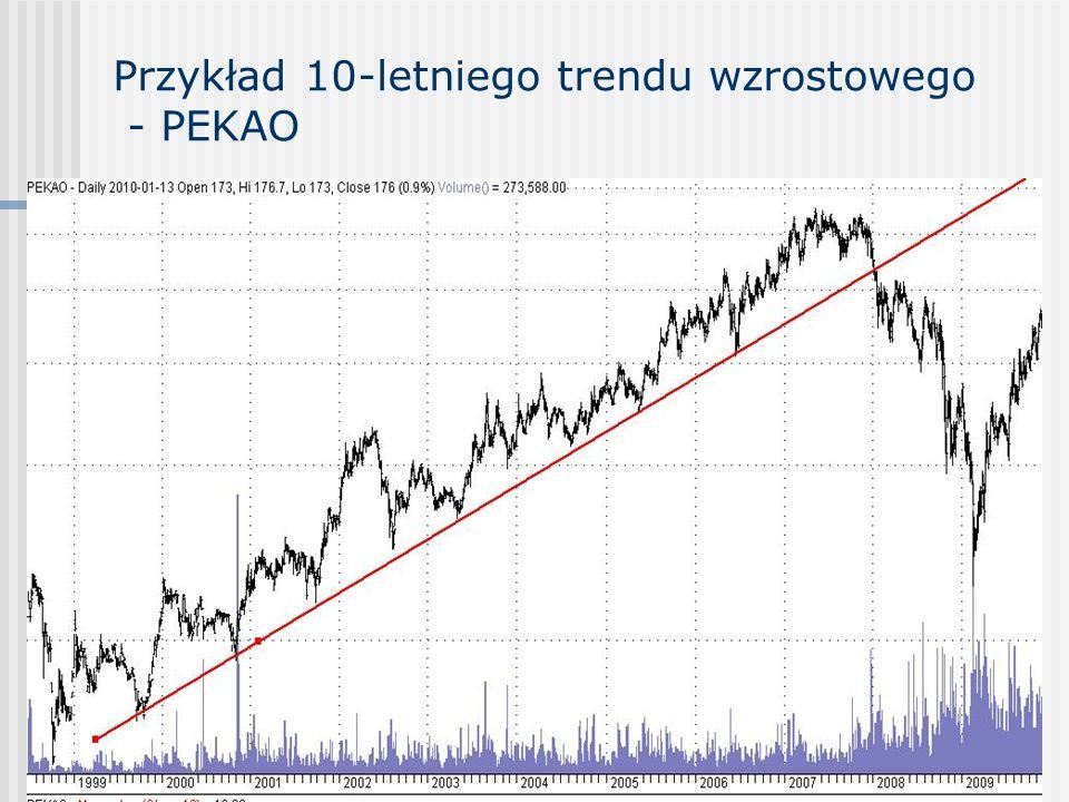 Przykład 10-letniego trendu wzrostowego - PEKAO