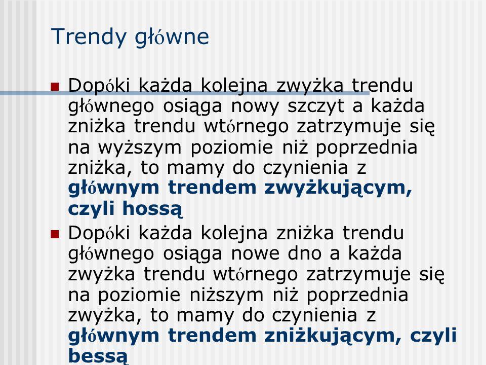 Trendy główne