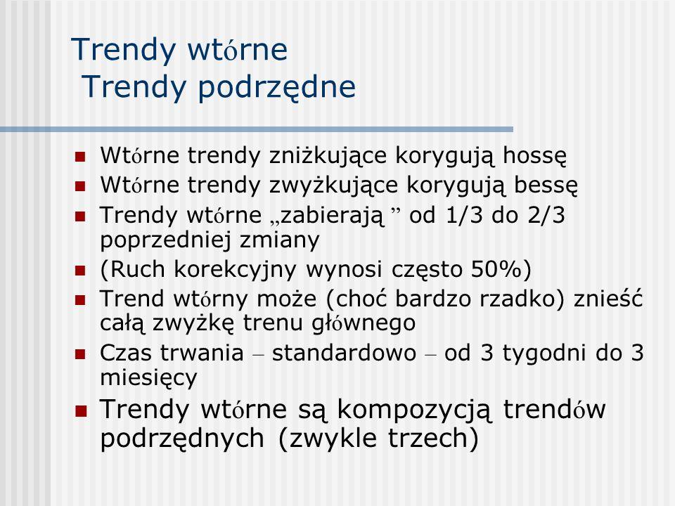 Trendy wtórne Trendy podrzędne