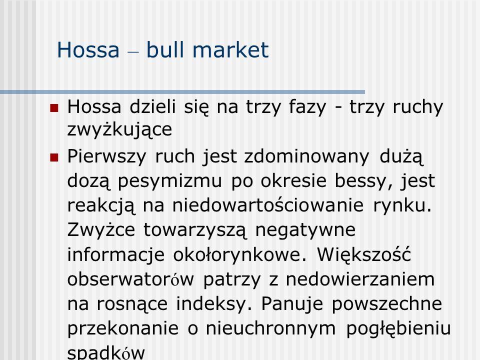 Hossa – bull marketHossa dzieli się na trzy fazy - trzy ruchy zwyżkujące.