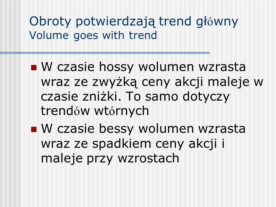 Obroty potwierdzają trend główny Volume goes with trend