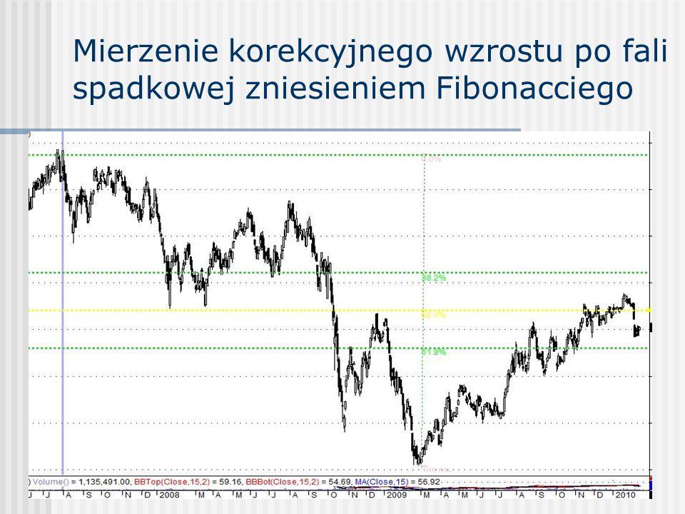 Mierzenie korekcyjnego wzrostu po fali spadkowej zniesieniem Fibonacciego