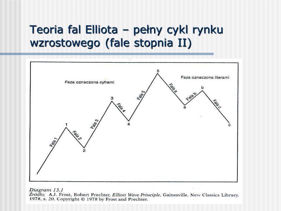 Teoria fal Elliota – pełny cykl rynku wzrostowego (fale stopnia II)