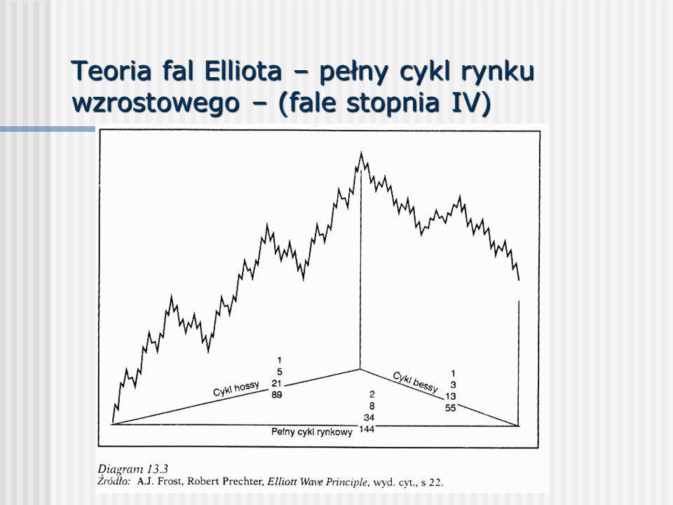 Teoria fal Elliota – pełny cykl rynku wzrostowego – (fale stopnia IV)