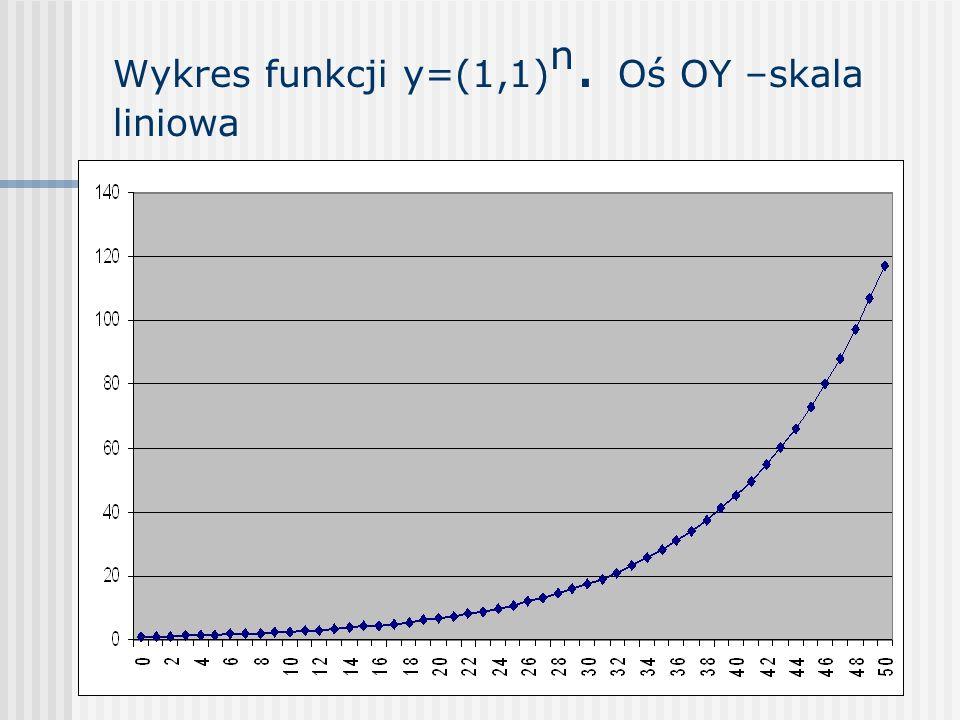 Wykres funkcji y=(1,1)n. Oś OY –skala liniowa