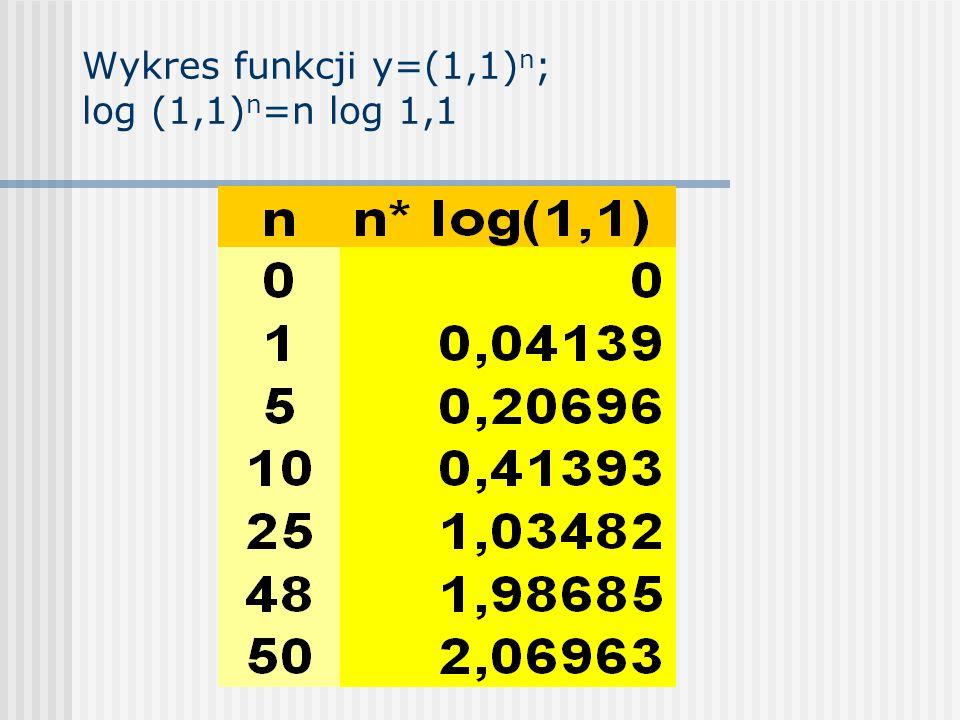 Wykres funkcji y=(1,1)n; log (1,1)n=n log 1,1