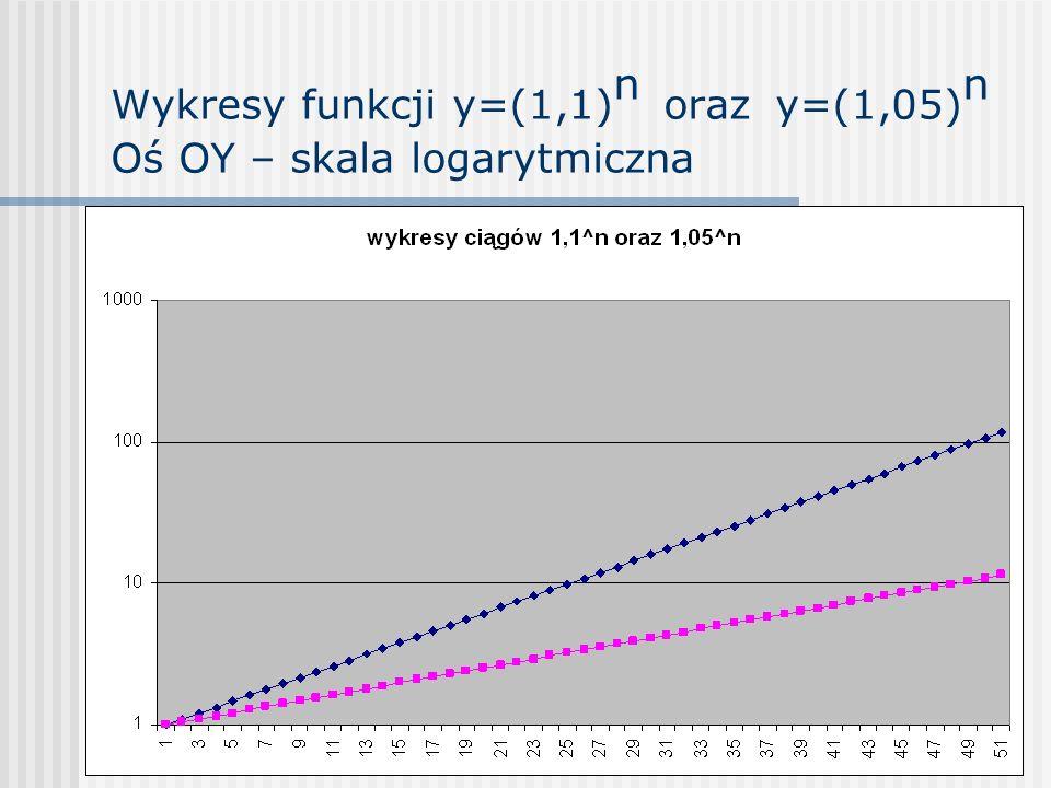 Wykresy funkcji y=(1,1)n oraz y=(1,05)n Oś OY – skala logarytmiczna