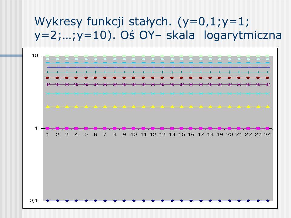Wykresy funkcji stałych. (y=0,1;y=1; y=2;…;y=10)