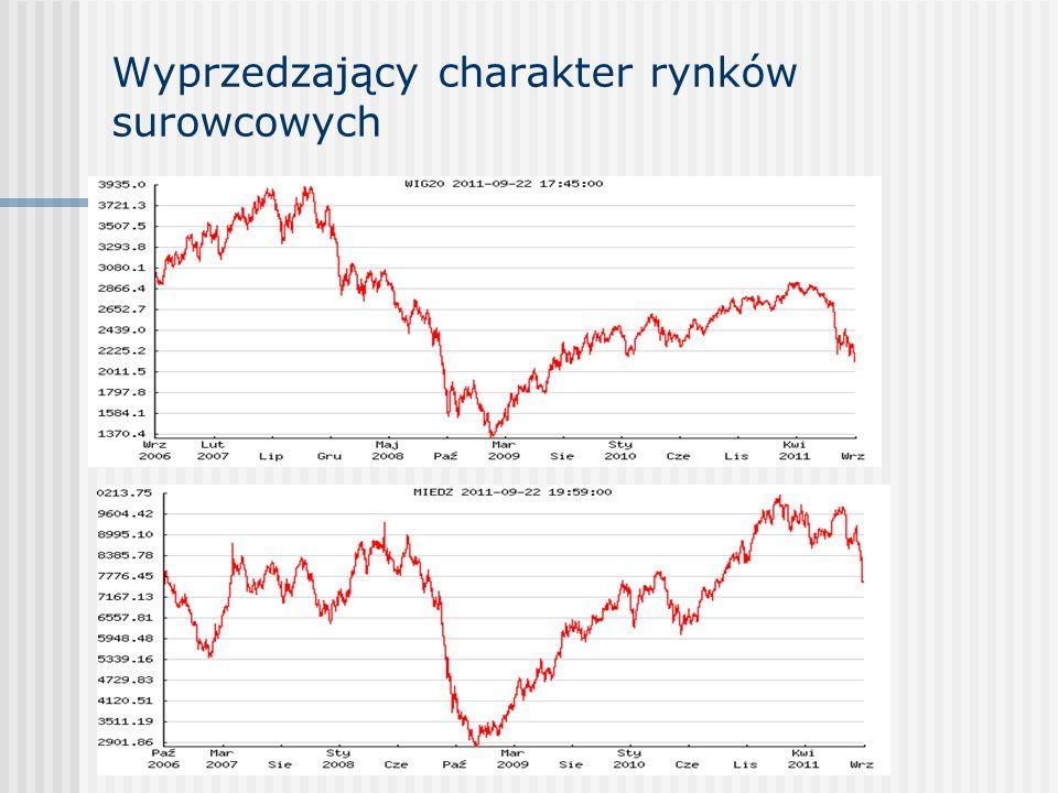 Wyprzedzający charakter rynków surowcowych