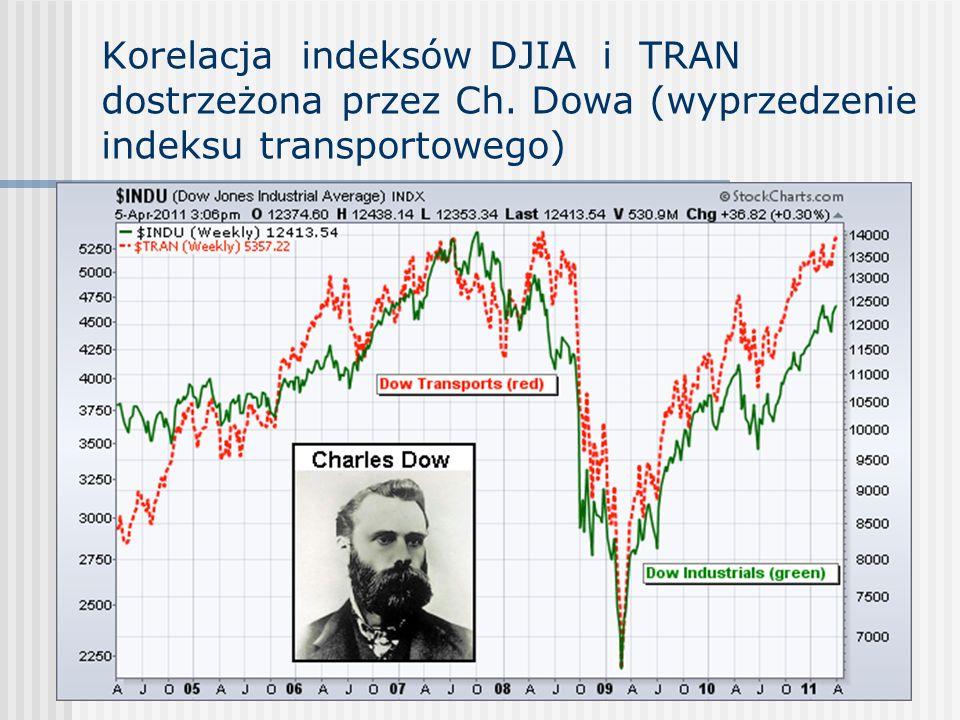 Korelacja indeksów DJIA i TRAN dostrzeżona przez Ch