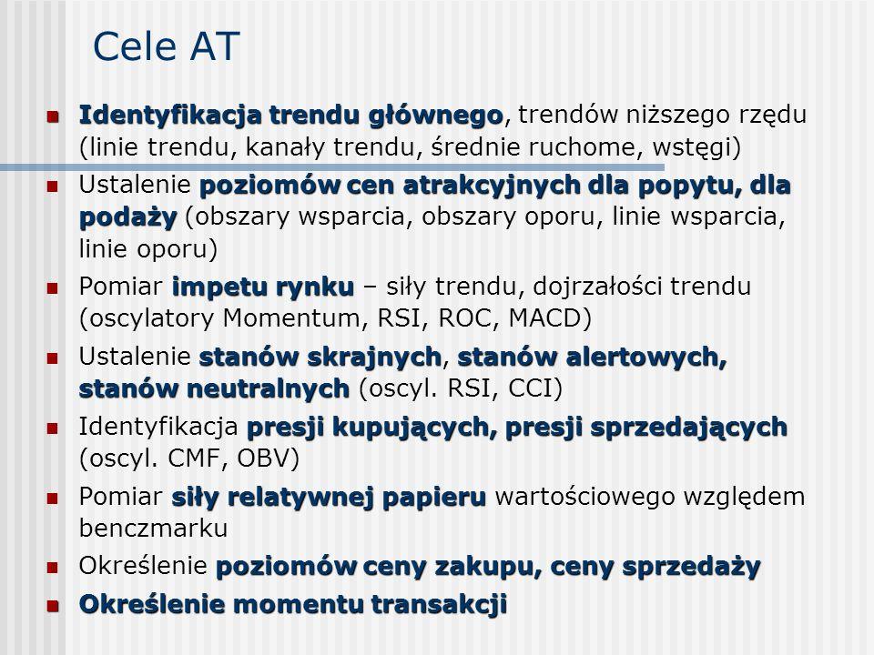 Cele ATIdentyfikacja trendu głównego, trendów niższego rzędu (linie trendu, kanały trendu, średnie ruchome, wstęgi)