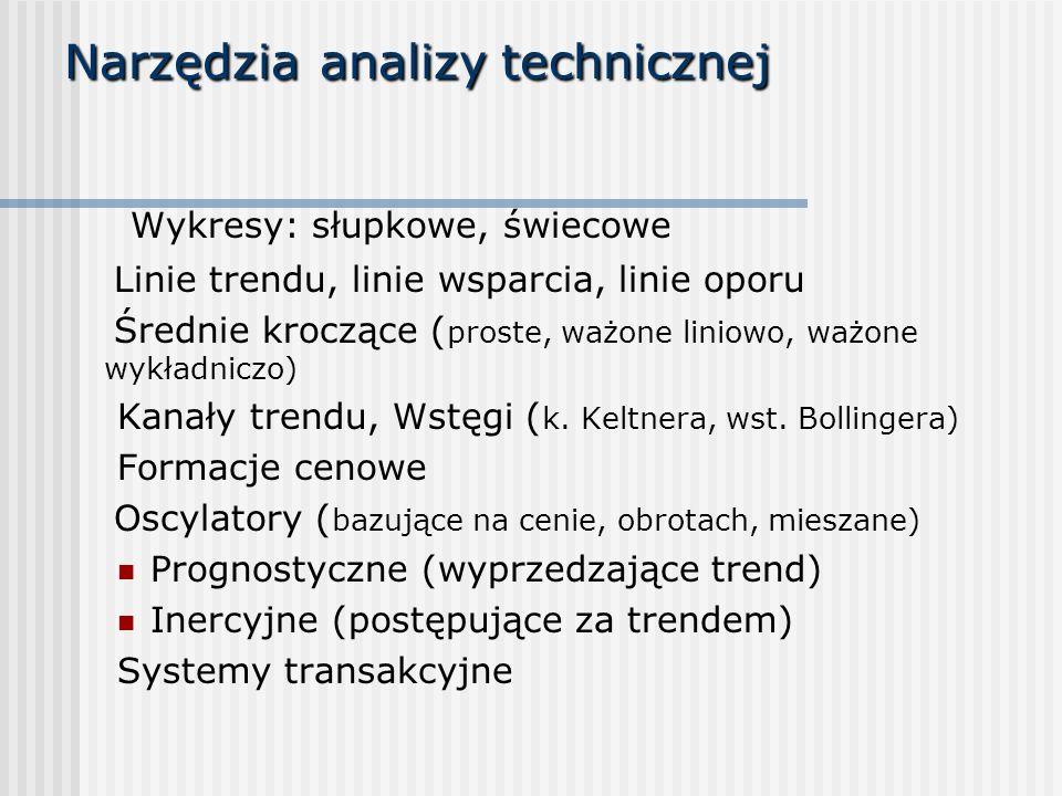 Narzędzia analizy technicznej