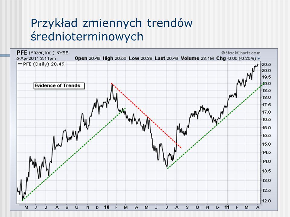 Przykład zmiennych trendów średnioterminowych