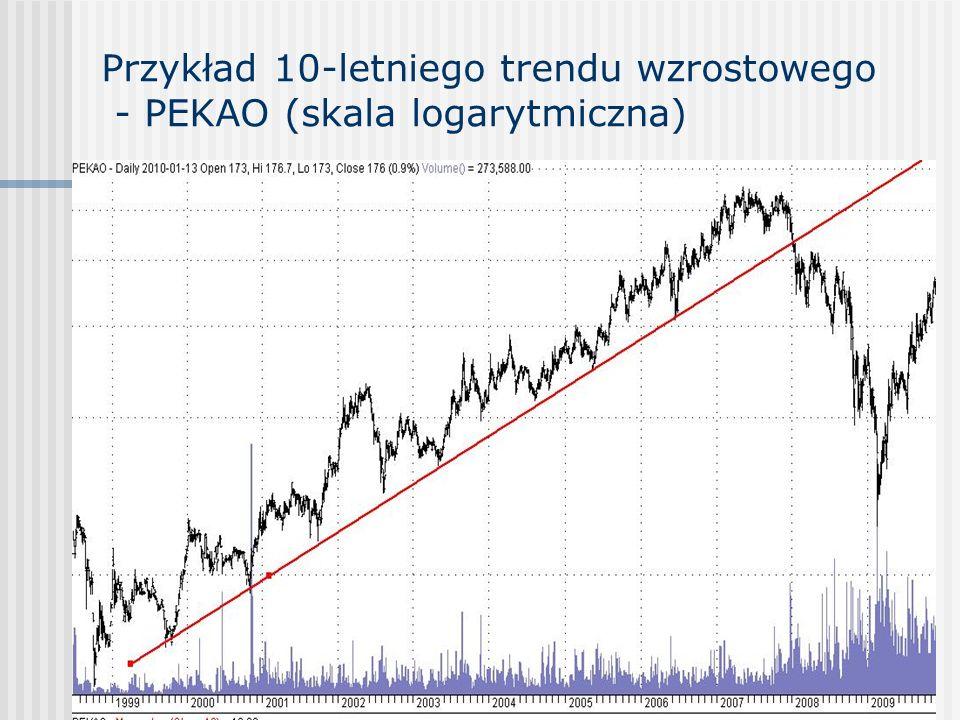 Przykład 10-letniego trendu wzrostowego - PEKAO (skala logarytmiczna)