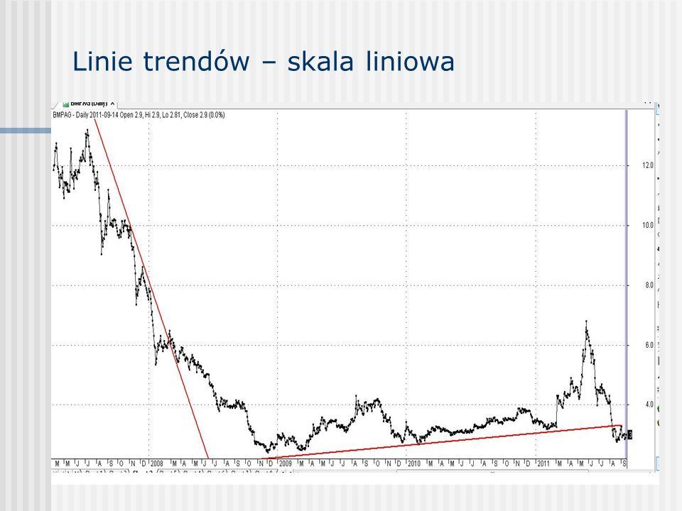 Linie trendów – skala liniowa