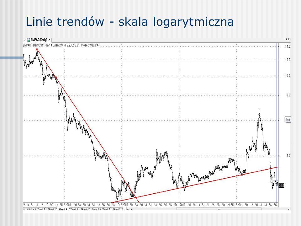 Linie trendów - skala logarytmiczna