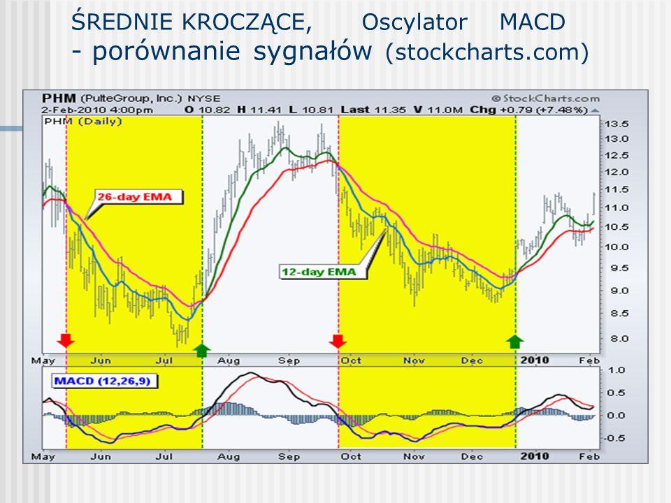 ŚREDNIE KROCZĄCE, Oscylator MACD - porównanie sygnałów (stockcharts
