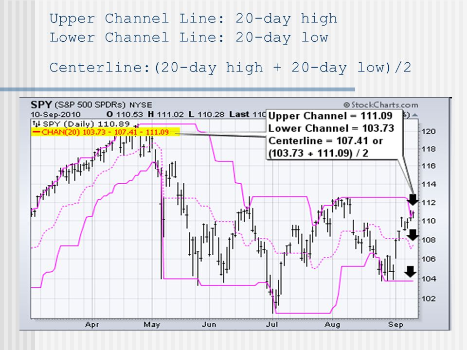 Upper Channel Line: 20-day high Lower Channel Line: 20-day low Centerline:(20-day high + 20-day low)/2